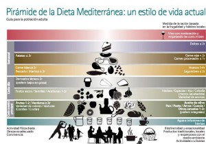 piramide-dieta-mediterranea