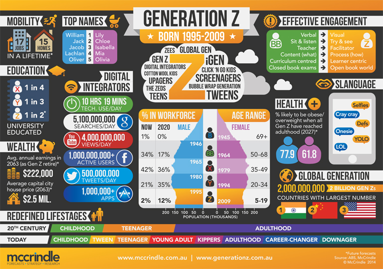 Gen-Z-Claire-Madden_Infographic_McCrindle
